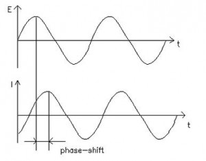 Electrochemical impedance is normally measured using a small excitation signal.