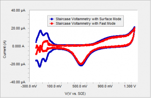 Polycrystalline Pt in sulfuric acid using surface mode sampling and fast mode sampling