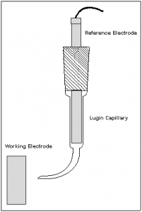 Luggin Capillary to control the placement of the reference electrode