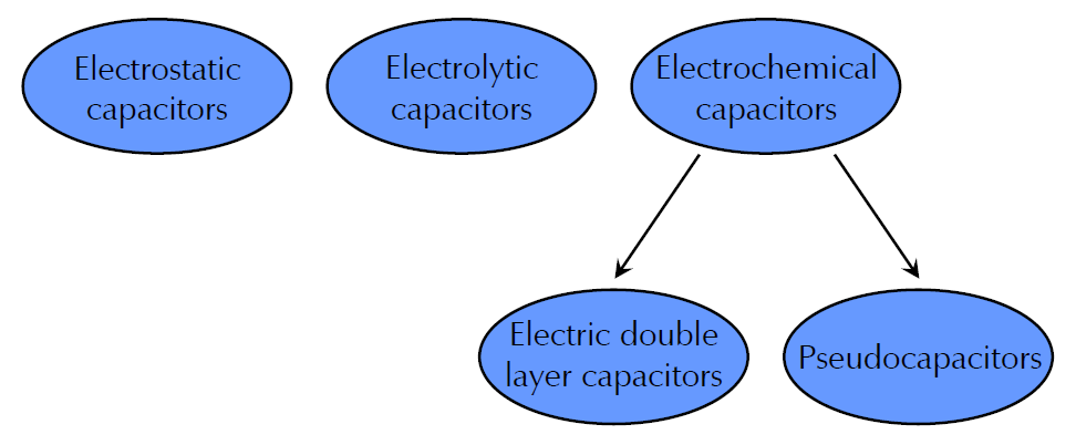 Testing Electrochemical Capacitors