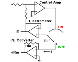 Potentiostat Architectures – Active I/E Converters