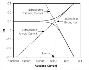 Classic Tafel Analysis.