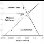 Basics of electrochemical corrosion measurement