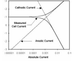 Electrochemical Corrosion Measurements Primer