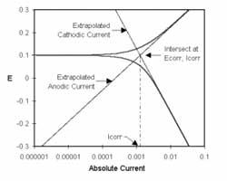 Quantitative Corrosion Theory