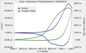 Mass and Current versus Voltage
