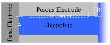 Based electrode vs porous electrode