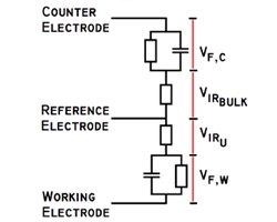 ompliance voltage is the voltage available at the counter electrode that can be used to force current to flow and still maintain control of the working electrode voltage.