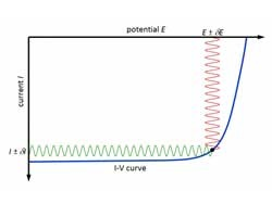 Impedance Measurements: Dye Solar Cells