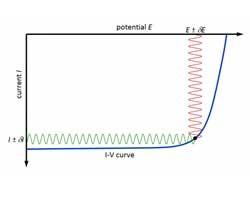 Impedance Measurements: Dye Solar Cells