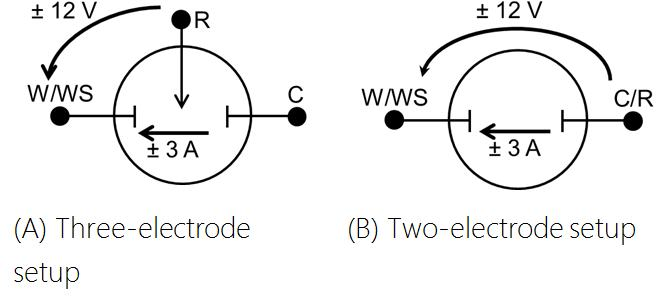 Normal operation of a Reference™ 3000 in 3-electrode (A) or 2-electrode (B) modes. Voltages < ±12 V. Reference lead is connected to Floating Ground.